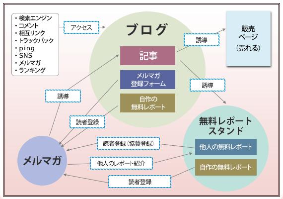 パーフェクトアフィリエイトの稼ぎの構造